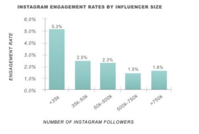 Instagram Engagement Influencer Graph